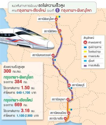 18年內 泰計畫建2506公里高鐵